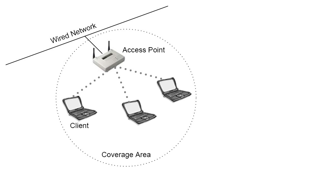 Aplikasi dan teknologi wireless novias blog akses role dari wireless lan ccuart Images